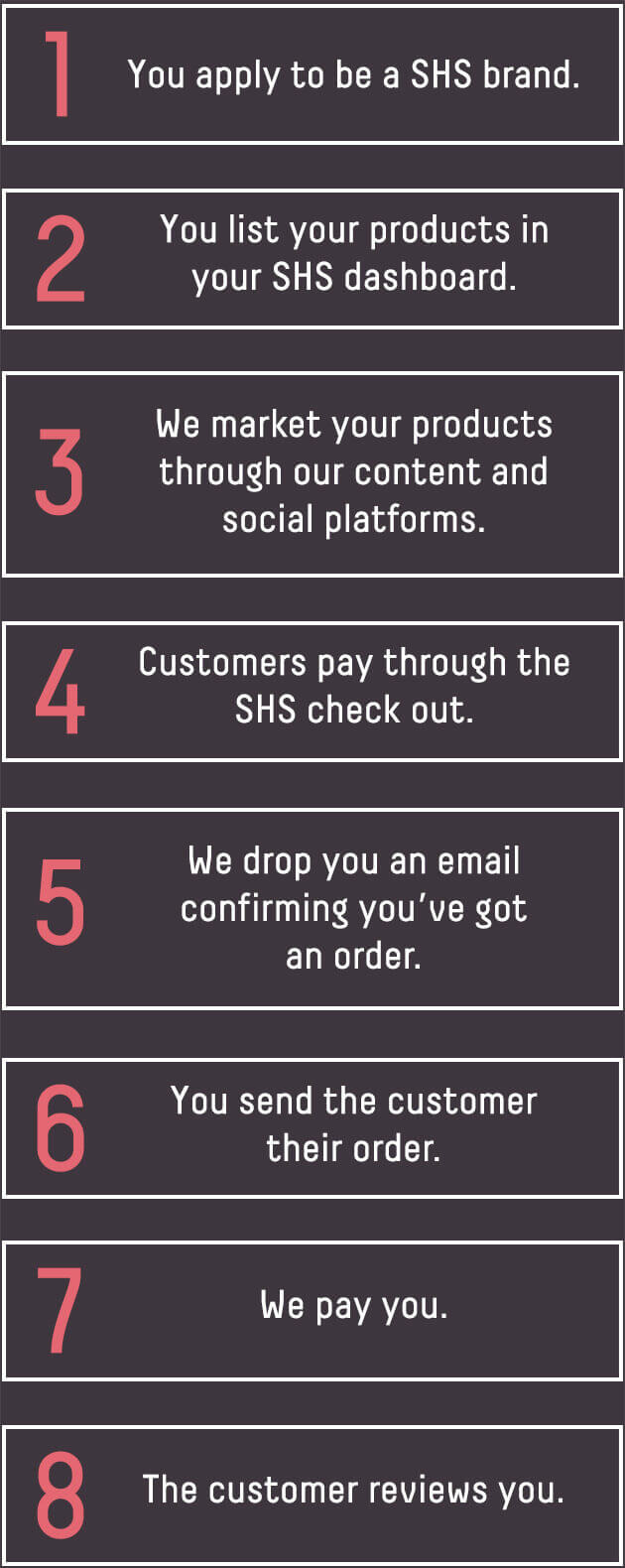 How our marketplace works